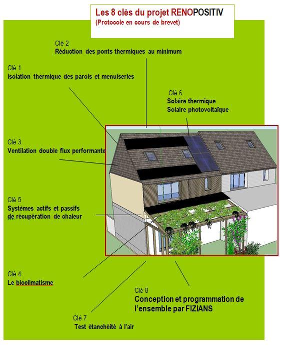 Les 8 astuces d'un projet rénovation positive d'habitat réussi.
